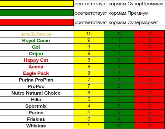 Таблица соответствия кормов определенным классам, в зависимости от 10 основных показателей